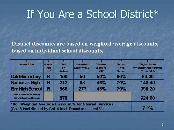 If You Are a School District* District discounts are based on weighted average discounts,