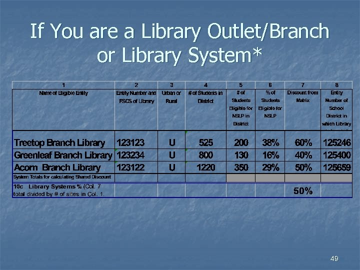 If You are a Library Outlet/Branch or Library System* 49