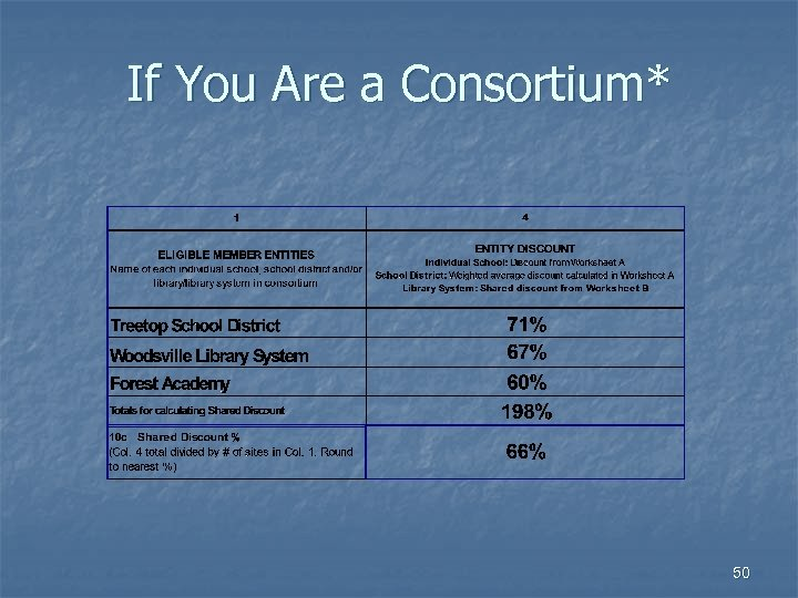 If You Are a Consortium* 50