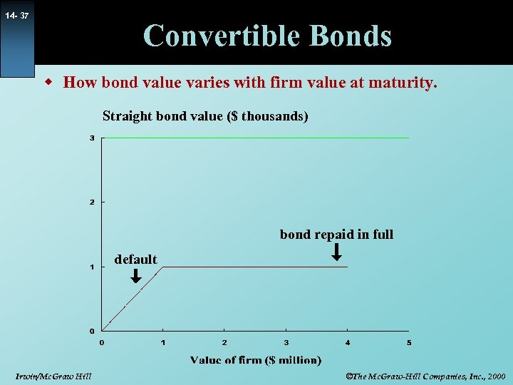 14 - 37 Convertible Bonds w How bond value varies with firm value at