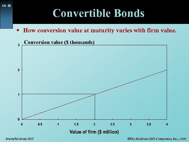 14 - 38 Convertible Bonds w How conversion value at maturity varies with firm