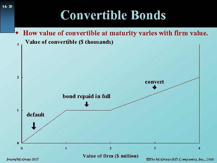 14 - 39 Convertible Bonds w How value of convertible at maturity varies with