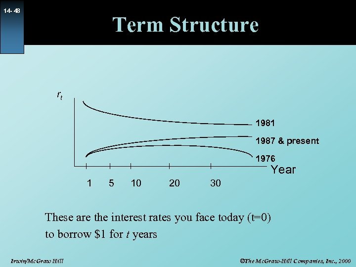 14 - 48 Term Structure rt 1981 1987 & present 1976 Year 1 5