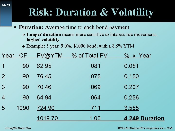 14 - 53 Risk: Duration & Volatility w Duration: Average time to each bond