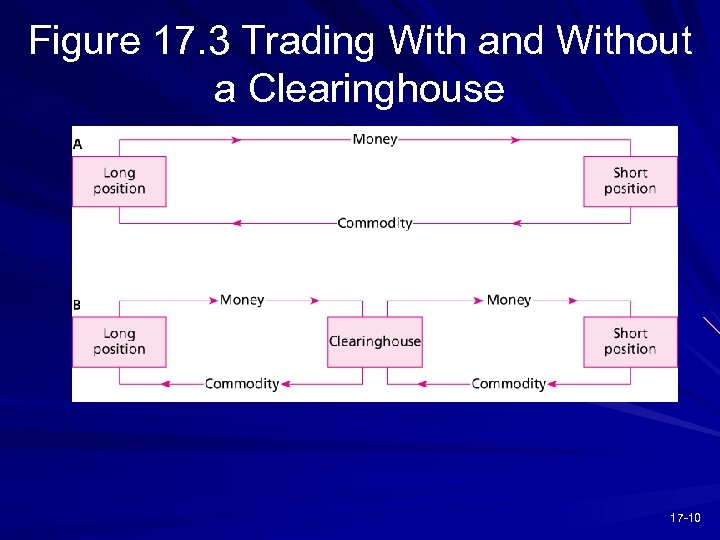 Figure 17. 3 Trading With and Without a Clearinghouse 17 -10