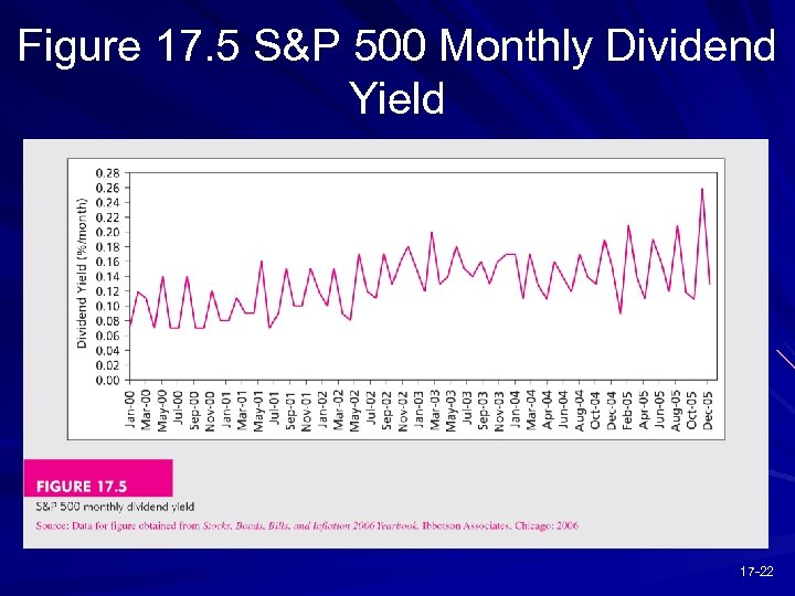 Figure 17. 5 S&P 500 Monthly Dividend Yield 17 -22