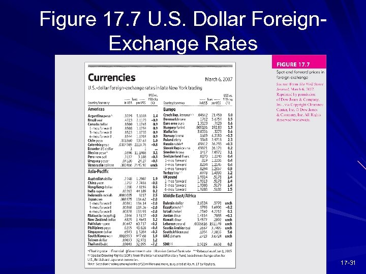 Figure 17. 7 U. S. Dollar Foreign. Exchange Rates 17 -31