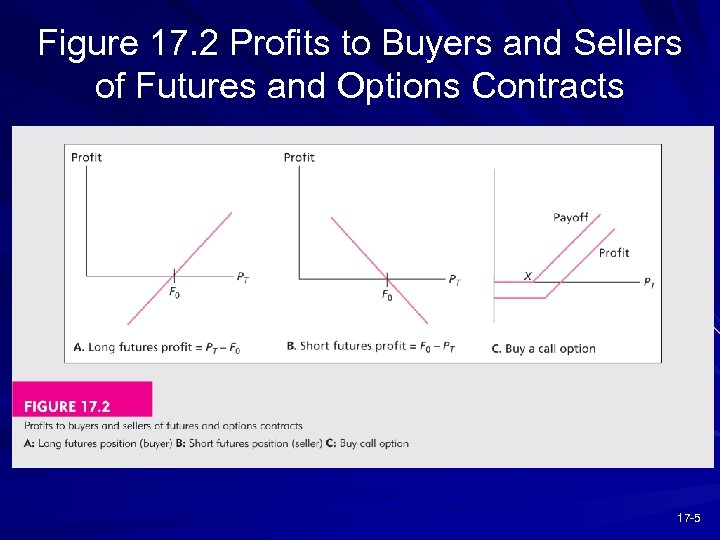 Figure 17. 2 Profits to Buyers and Sellers of Futures and Options Contracts 17