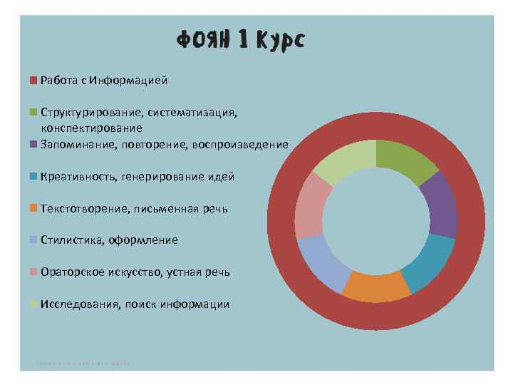 Работа с Информацией Структурирование, систематизация, конспектирование Запоминание, повторение, воспроизведение Креативность, генерирование идей Текстотворение, письменная