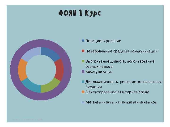 Позиционирование Невербальные средства коммуникации Выстривание диалога, использование разных языков Коммуникация Дипломатичность, решение конфликтных ситуаций