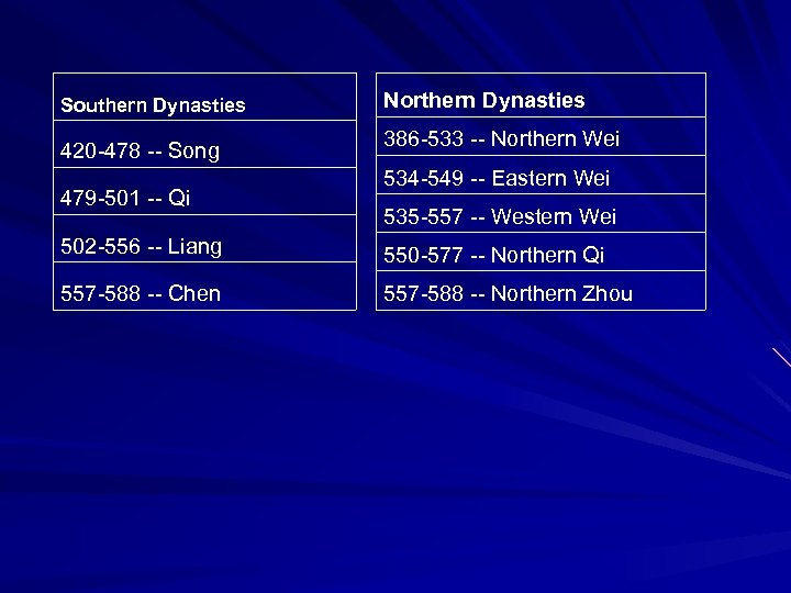 Southern Dynasties 420 -478 -- Song 479 -501 -- Qi Northern Dynasties 386 -533