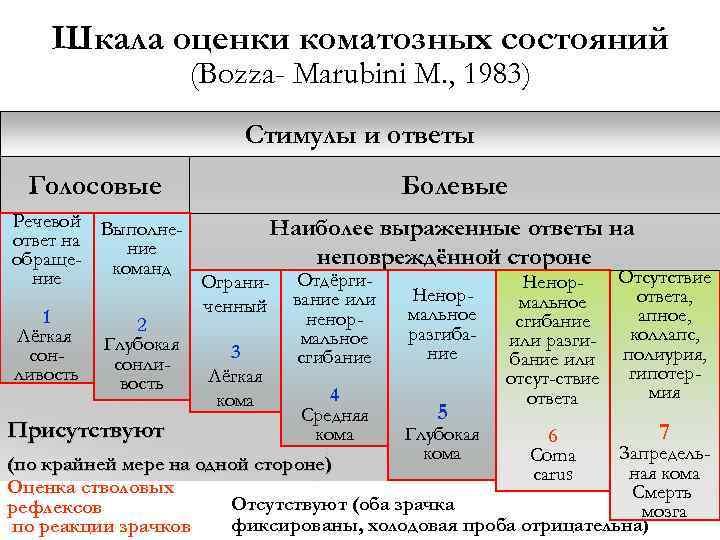 Шкала оценки коматозных состояний (Bozza- Marubini M. , 1983) Стимулы и ответы Голосовые Болевые