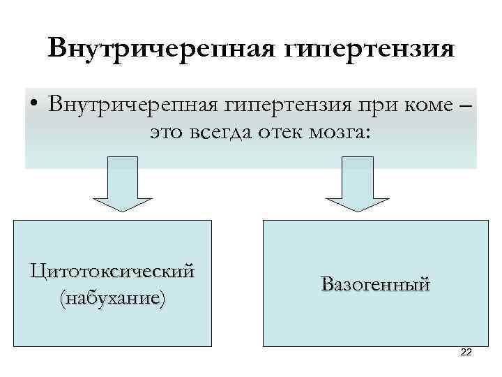 Внутричерепная гипертензия • Внутричерепная гипертензия при коме – это всегда отек мозга: Цитотоксический (набухание)