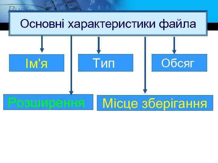 Основні характеристики файла Ім'я Розширення Тип Обсяг Місце зберігання