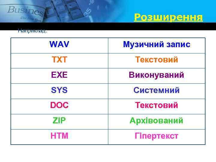 Розширення Наприклад: WAV Музичний запис TXT Текстовий EXE Виконуваний SYS Системний DOC Текстовий ZIP