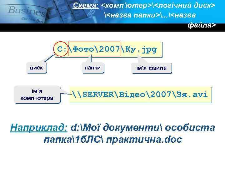 Схема: <комп'ютер><логічний диск> <назва папки>. . . <назва файла> C: Фото2007Ку. jpg диск ім'я