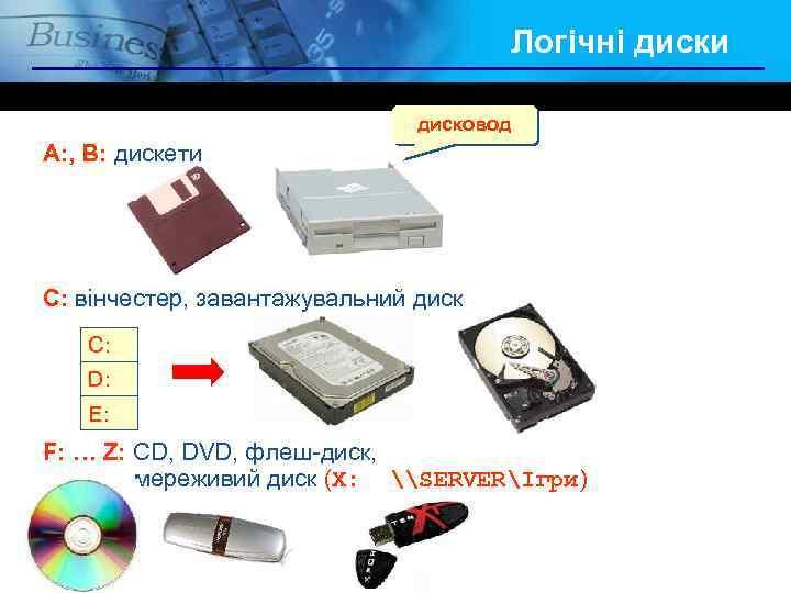 Логічні диски дисковод A: , B: дискети C: вінчестер, завантажувальний диск C: D: E: