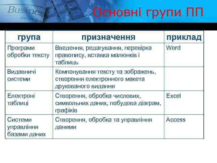 Основні групи ПП група призначення Програми Введення, редагування, перевірка обробки тексту правопису, вставка малюнків