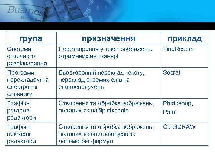 група призначення приклад Системи оптичного розпізнавання Перетворення у текст зображень, отриманих на сканері Fine.