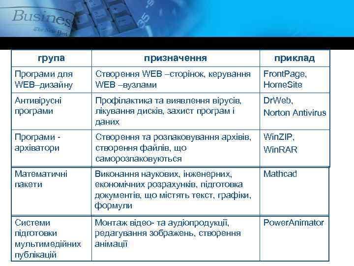група призначення приклад Програми для WEB–дизайну Створення WEB –сторінок, керування WEB –вузлами Front. Page,