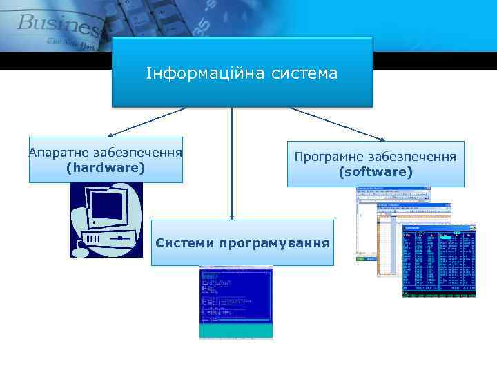 Інформаційна система Апаратне забезпечення (hardware) Програмне забезпечення (software) Системи програмування