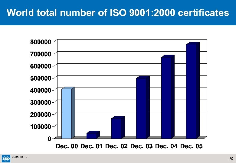 World total number of ISO 9001: 2000 certificates 2006 -10 -12 30