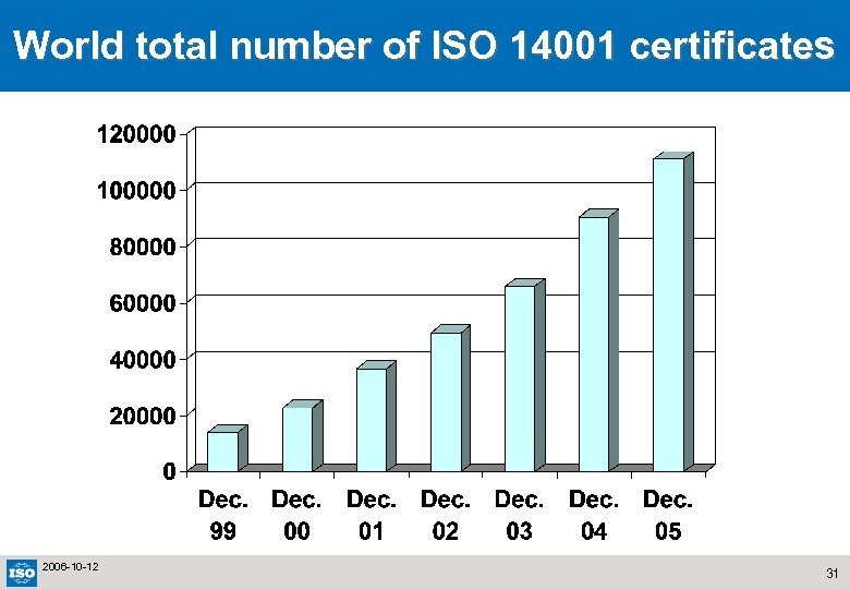 World total number of ISO 14001 certificates 2006 -10 -12 31