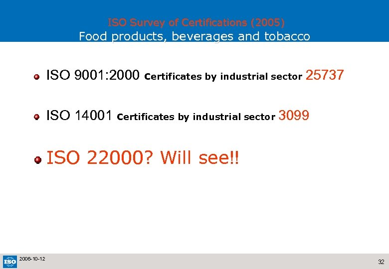ISO Survey of Certifications (2005) Food products, beverages and tobacco ISO 9001: 2000 Certificates