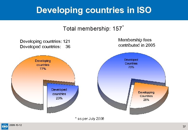 Developing countries in ISO Total membership: 157* Membership fees contributed in 2005 Developing countries: