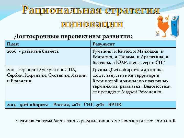 Рациональная стратегия инновации Долгосрочные перспективы развития: План Результат 2006 - развитие бизнеса Румыния, и