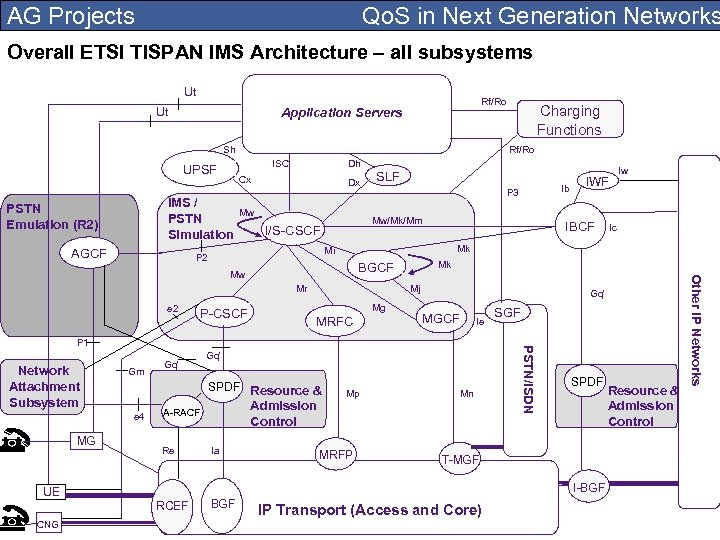 AG Projects Qo. S in Next Generation Networks Overall ETSI TISPAN IMS Architecture –