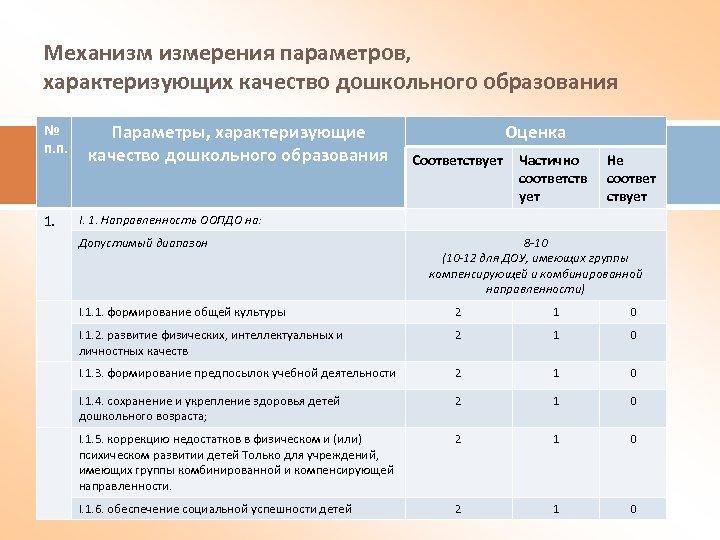 Механизм измерения параметров, характеризующих качество дошкольного образования № п. п. 1. Параметры, характеризующие качество