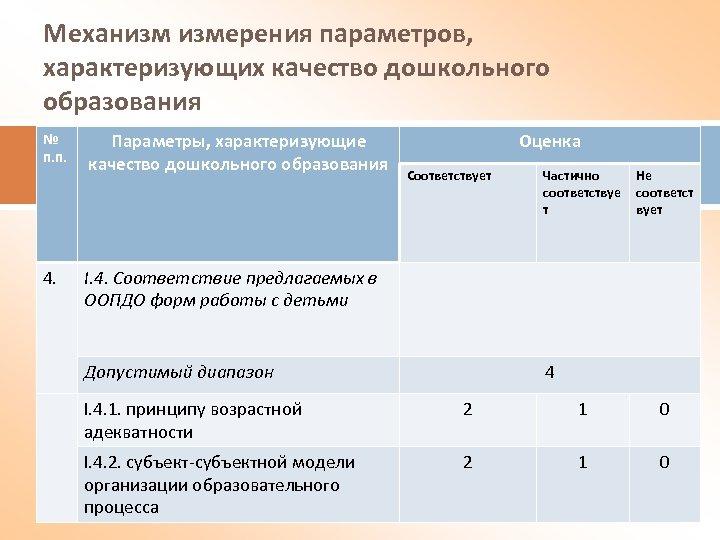 Механизм измерения параметров, характеризующих качество дошкольного образования № п. п. 4. Параметры, характеризующие качество