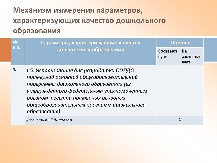 Механизм измерения параметров, характеризующих качество дошкольного образования № п. п. 5. Параметры, характеризующие качество