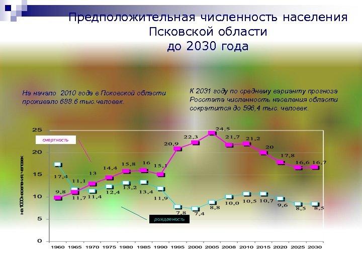 Предположительная численность населения Псковской области до 2030 года На начало 2010 года в Псковской