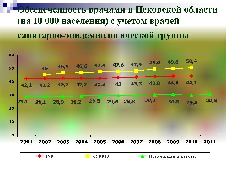 Обеспеченность врачами в Псковской области (на 10 000 населения) с учетом врачей санитарно-эпидемиологической группы