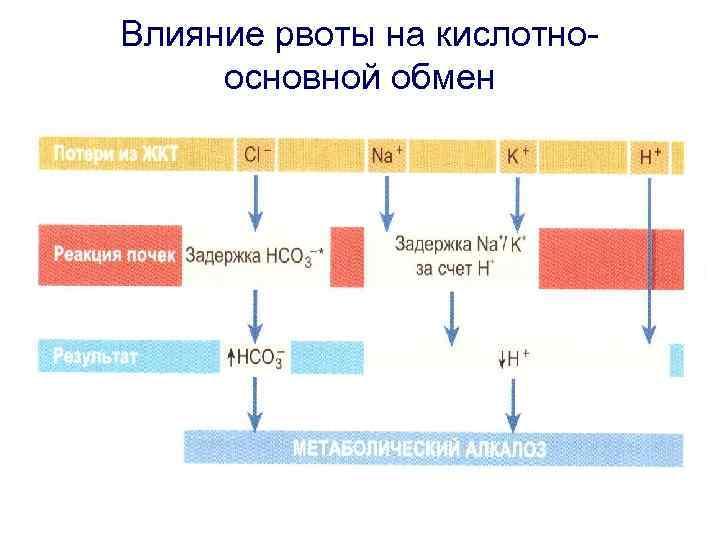 Влияние рвоты на кислотноосновной обмен