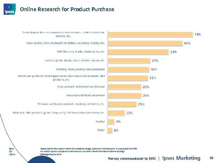 Online Research for Product Purchase Base Q 3: ABCD: Respondents who search online (on