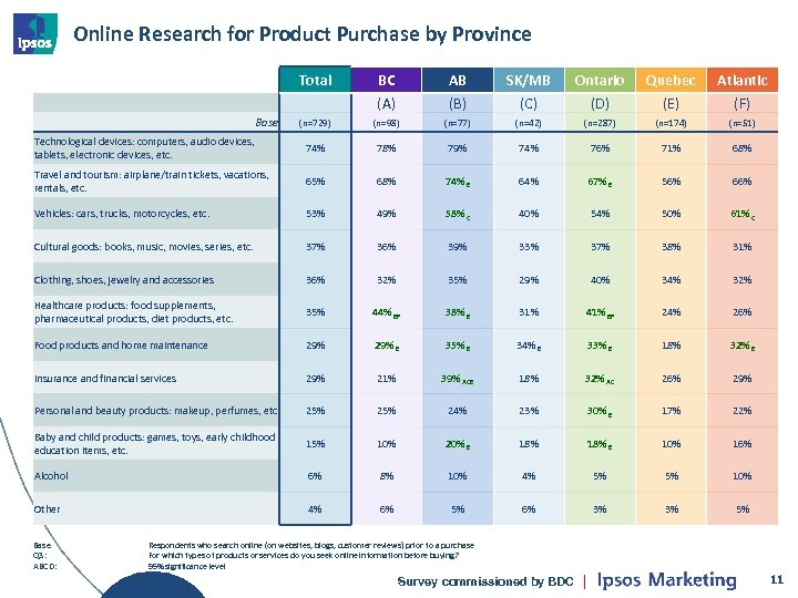 Online Research for Product Purchase by Province Total BC (A) AB (B) SK/MB (C)