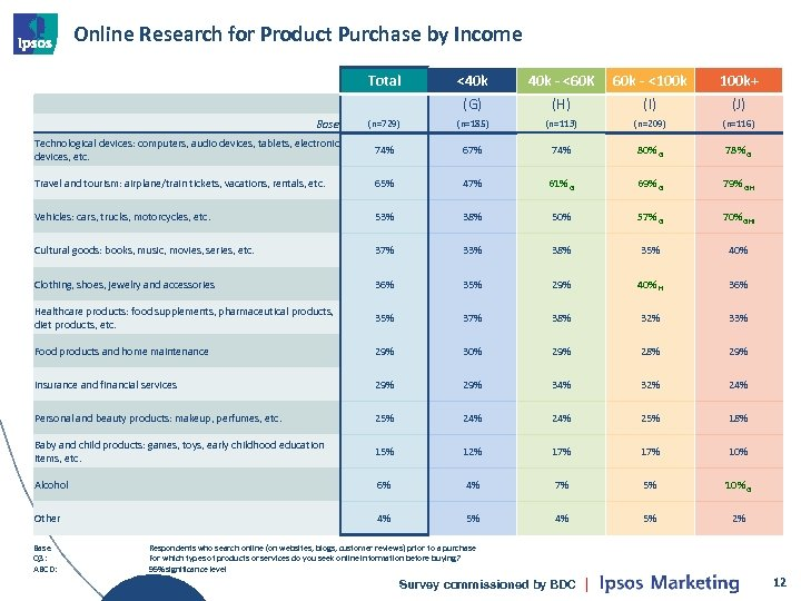 Online Research for Product Purchase by Income Total <40 k - <60 K 60