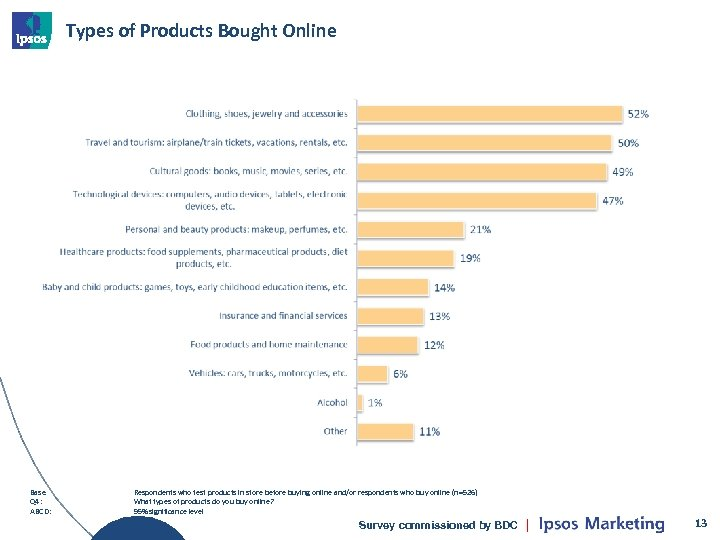 Types of Products Bought Online Base Q 4: ABCD: Respondents who test products in