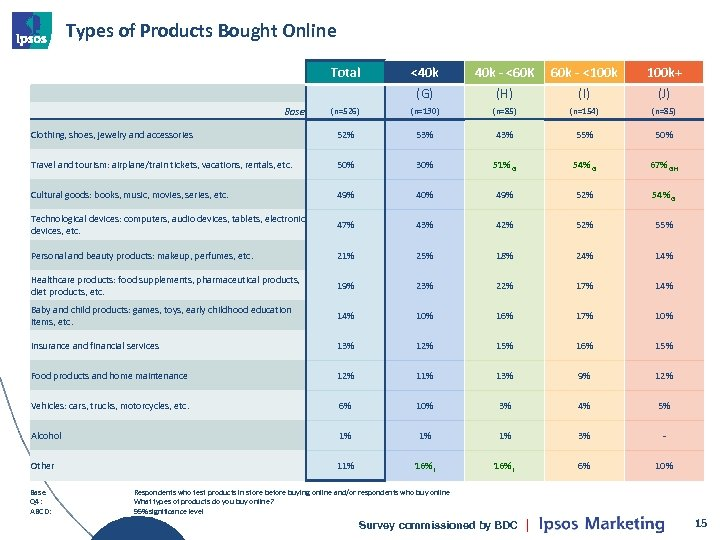 Types of Products Bought Online Total <40 k - <60 K 60 k -
