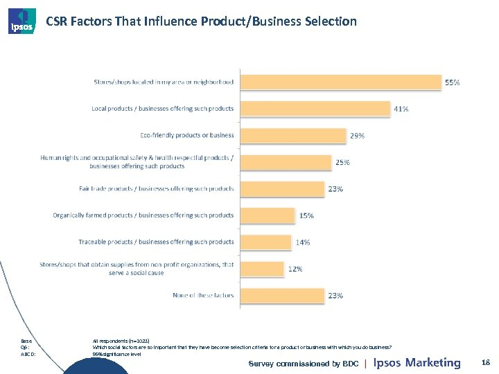 CSR Factors That Influence Product/Business Selection Base Q 6: ABCD: All respondents (n=1023) Which