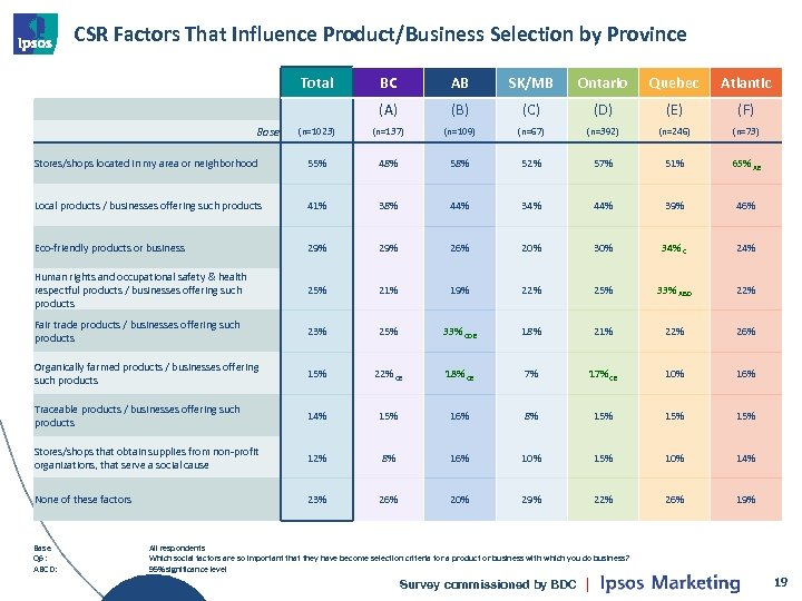 CSR Factors That Influence Product/Business Selection by Province Total BC AB SK/MB Ontario Quebec