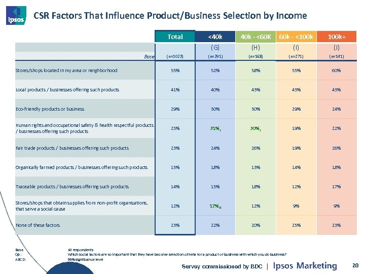 CSR Factors That Influence Product/Business Selection by Income Total <40 k - <60 K