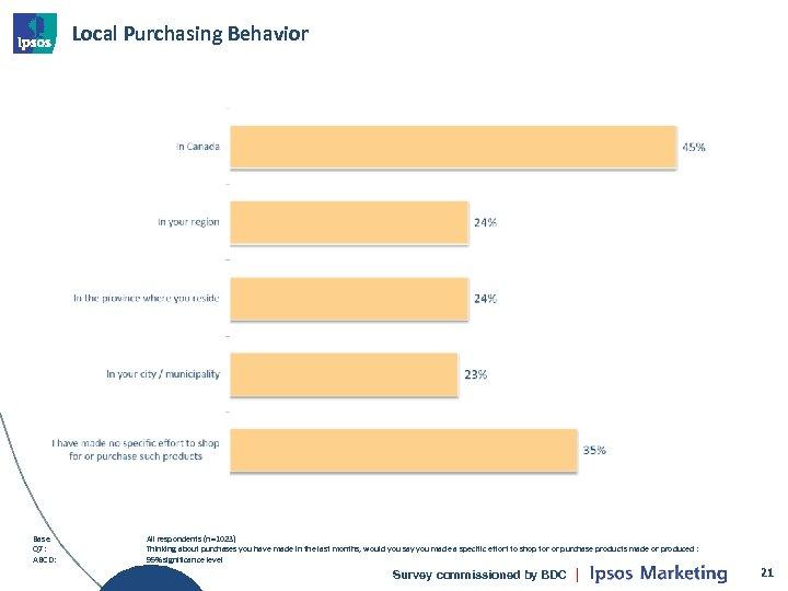 Local Purchasing Behavior Base Q 7: ABCD: All respondents (n=1023) Thinking about purchases you