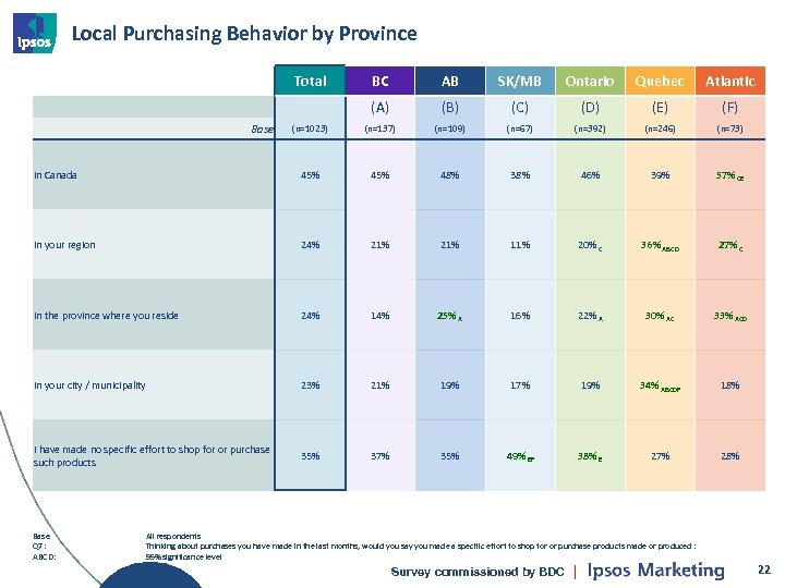 Local Purchasing Behavior by Province Total BC AB SK/MB Ontario Quebec Atlantic (A) (B)