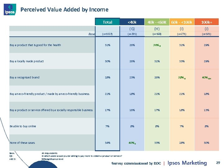 Perceived Value Added by Income Total <40 k - <60 K 60 k -