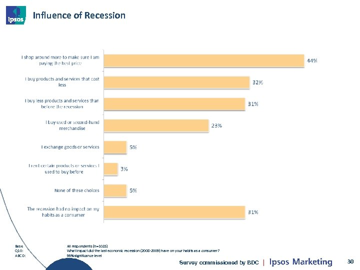 Influence of Recession Base Q 10: ABCD: All respondents (n=1023) What impact did the