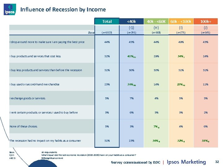Influence of Recession by Income Total <40 k (G) 40 k - <60 K